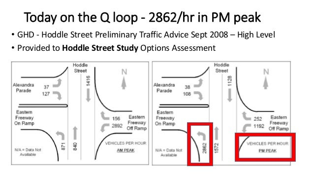 Today on the Q loop - 2862/hr in PM peak  • GHD - Hoddle Street Preliminary Traffic Advice Sept 2008 – High Level  • Provi...