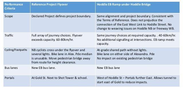 Performance  Criteria  Reference Project Flyover Hoddle EB Ramp under Hoddle Bridge  Visual Intrusion on heritage/resident...