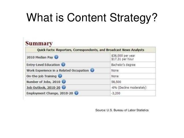 What is Content Strategy? Source: U.S. Bureau of Labor Statistics