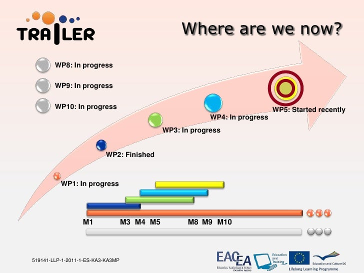 Where are we now?        WP8: In progress        WP9: In progress        WP10: In progress                                ...
