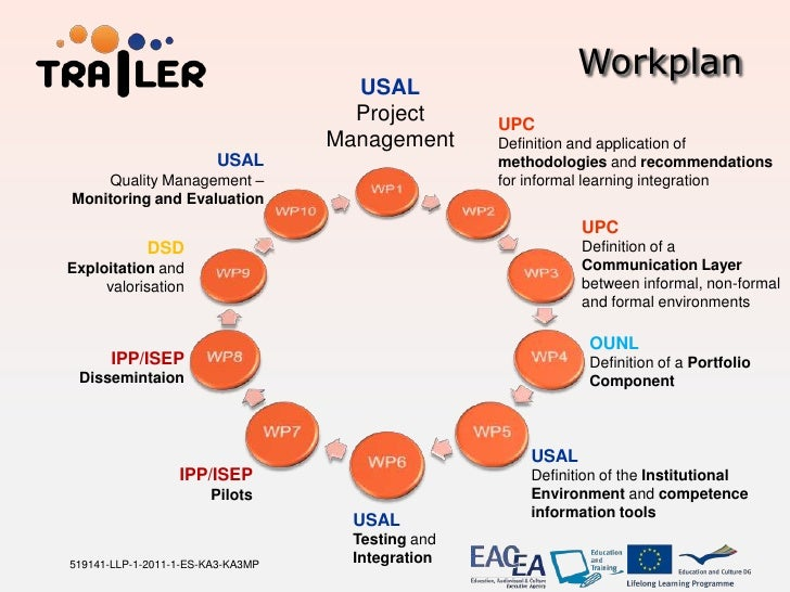 Workplan                                     USAL                                     Project       UPC                   ...