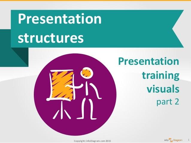Copyright: infoDiagram.com2015 Presentation structures 1 Presentation training visuals part 2