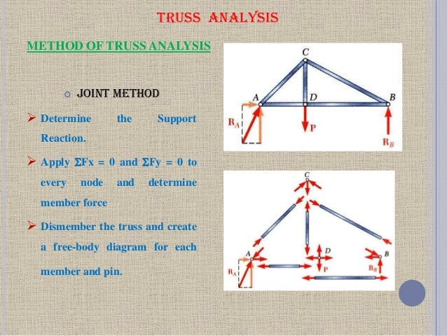 Presentation (truss) by imran khan.