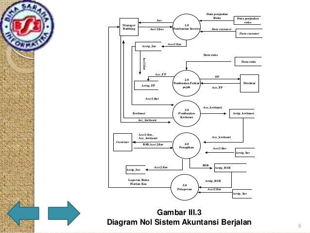 Presentation tugas akhir diagram konteks sistem berjalan 5 6 data penjualan ccuart Images