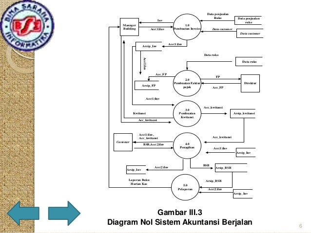 Presentation tugas akhir diagram konteks sistem berjalan 5 6 data penjualan ccuart Choice Image