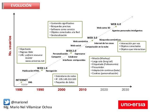 Mg. Mario Nel Villamizar Ochoa @marionel EVOLUCIÓN 1980 1990 2000 2010 2020 2030 No.usuarios INTERNET WEB 1.0 WEB 2.0 WEB ...