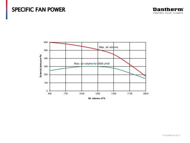 Specific Fan Power : Ventilation