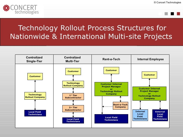 Technology Rollout Process Structures for Nationwide & International Multi-site Projects   © Concert Technologies