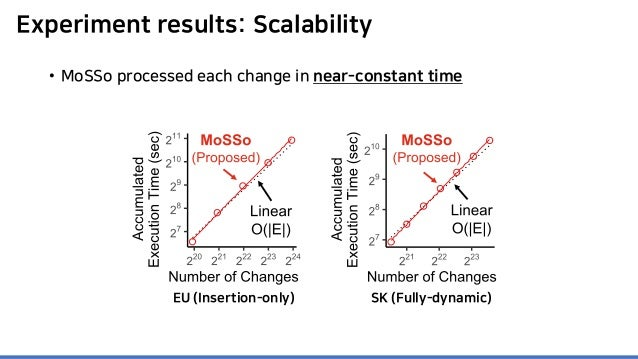 Experiment results: Scalability EU (Insertion-only) SK (Fully-dynamic) • MoSSo processed each change in near-constant time