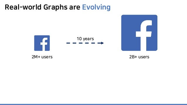 Real-world Graphs are Evolving 2B+ users2M+ users 10 years