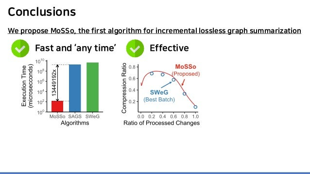Conclusions Fast and 'any time' Effective We propose MoSSo, the first algorithm for incremental lossless graph summarizati...