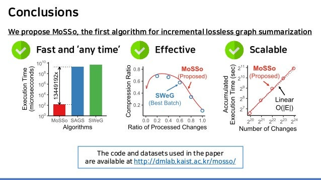 Conclusions Fast and 'any time' Effective Scalable The code and datasets used in the paper are available at http://dmlab.k...