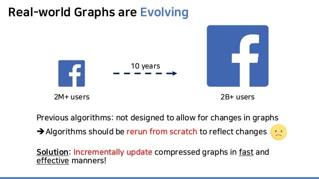 Real-world Graphs are Evolving 2B+ users2M+ users 10 years Previous algorithms: not designed to allow for changes in graph...