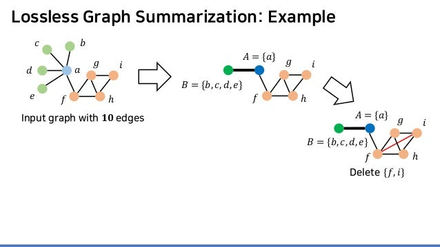 Lossless Graph Summarization: Example 𝑎𝑎 𝑏𝑏𝑐𝑐 𝑑𝑑 𝑒𝑒 𝑓𝑓 𝑔𝑔 ℎ 𝑖𝑖 Input graph with 𝟏𝟏𝟏𝟏 edges 𝐴𝐴 = {𝑎𝑎} 𝐵𝐵 = {𝑏𝑏, 𝑐𝑐, 𝑑𝑑, 𝑒𝑒}...