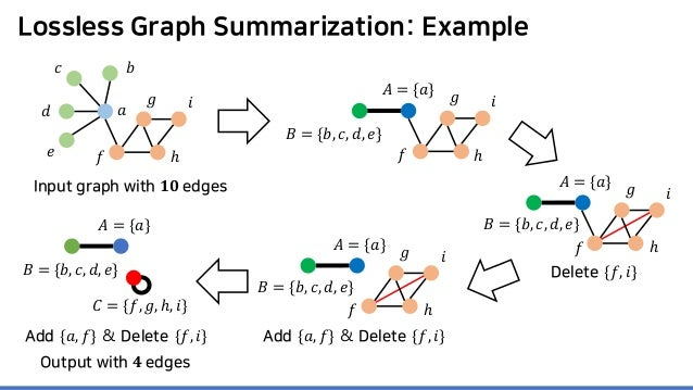 Lossless Graph Summarization: Example Add {𝑎𝑎, 𝑓𝑓} & Delete {𝑓𝑓, 𝑖𝑖} 𝑎𝑎 𝑏𝑏𝑐𝑐 𝑑𝑑 𝑒𝑒 𝑓𝑓 𝑔𝑔 ℎ 𝑖𝑖 Output with 𝟒𝟒 edges Input g...