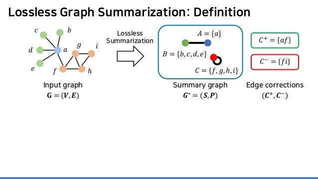 Lossless Graph Summarization: Definition Lossless Summarization 𝐶𝐶+ = 𝑎𝑎𝑎𝑎 𝐶𝐶− = 𝑓𝑓𝑖𝑖 Summary graph 𝑮𝑮∗ = (𝑺𝑺, 𝑷𝑷) Edge co...