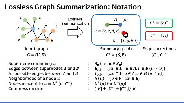 Lossless Graph Summarization: Notation Supernode containing 𝒖𝒖 Edges between supernodes 𝑨𝑨 and 𝑩𝑩 All possible edges betwe...