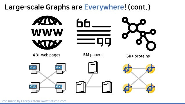 Large-scale Graphs are Everywhere! (cont.) 4B+ web pages 5M papers 6K+ proteins Icon made by Freepik from www.flaticon.com