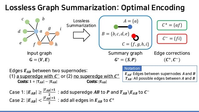 Lossless Graph Summarization: Optimal Encoding Edges 𝑬𝑬𝑨𝑨𝑨𝑨 between two supernodes: (1) a superedge with 𝑪𝑪− or (2) no sup...