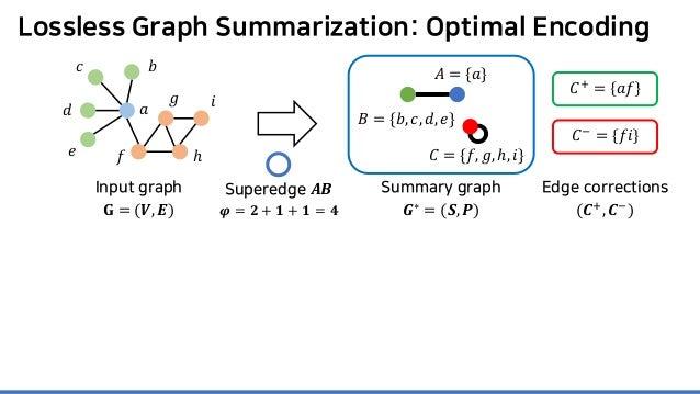Lossless Graph Summarization: Optimal Encoding Superedge 𝑨𝑨𝑨𝑨 𝝋𝝋 = 𝟐𝟐 + 𝟏𝟏 + 𝟏𝟏 = 𝟒𝟒 𝐶𝐶+ = 𝑎𝑎𝑎𝑎 𝐶𝐶− = 𝑓𝑓𝑖𝑖 Summary graph 𝑮...