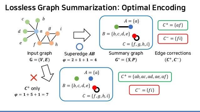 Lossless Graph Summarization: Optimal Encoding Superedge 𝑨𝑨𝑨𝑨 𝑪𝑪+ only 𝝋𝝋 = 𝟐𝟐 + 𝟏𝟏 + 𝟏𝟏 = 𝟒𝟒 𝝋𝝋 = 𝟏𝟏 + 𝟓𝟓 + 𝟏𝟏 = 𝟕𝟕 𝐶𝐶+ =...