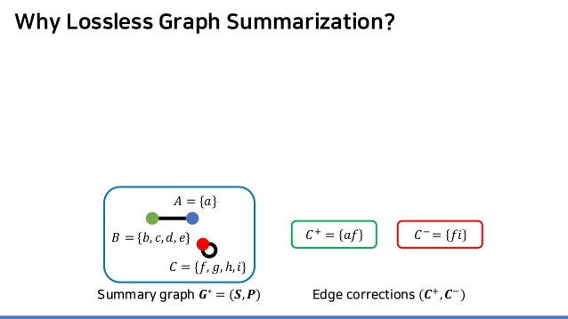 Why Lossless Graph Summarization? 𝐶𝐶+ = 𝑎𝑎𝑎𝑎 𝐶𝐶− = 𝑓𝑓𝑖𝑖 Summary graph 𝑮𝑮∗ = (𝑺𝑺, 𝑷𝑷) Edge corrections (𝑪𝑪+ , 𝑪𝑪− ) 𝐴𝐴 = {𝑎...