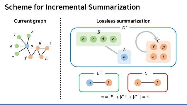 Scheme for Incremental Summarization Current graph Lossless summarization 𝐴𝐴 𝑎𝑎 𝐶𝐶 𝐺𝐺∗ 𝑎𝑎 𝑏𝑏 𝑐𝑐 𝑑𝑑 𝑒𝑒 𝑓𝑓 𝑔𝑔 ℎ 𝑖𝑖 𝐵𝐵 𝑒𝑒𝑏𝑏 𝑐...