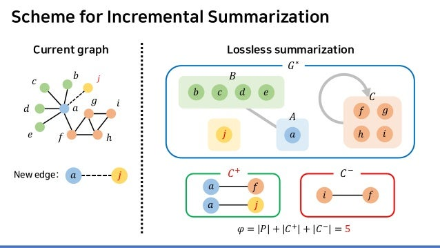 Scheme for Incremental Summarization Current graph Lossless summarization 𝐴𝐴 𝑎𝑎 𝐶𝐶 𝐺𝐺∗ 𝑎𝑎 𝑐𝑐 𝑑𝑑 𝑒𝑒 𝑓𝑓 𝑔𝑔 ℎ 𝑖𝑖 𝐵𝐵 𝑒𝑒𝑏𝑏 𝑐𝑐 𝑑...