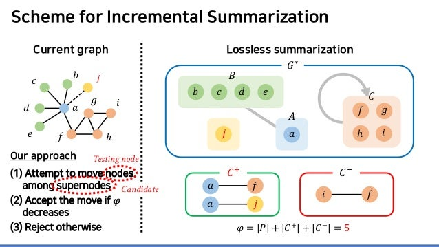 Scheme for Incremental Summarization Our approach (1) Attempt to move nodes among supernodes (2) Accept the move if 𝝋𝝋 dec...