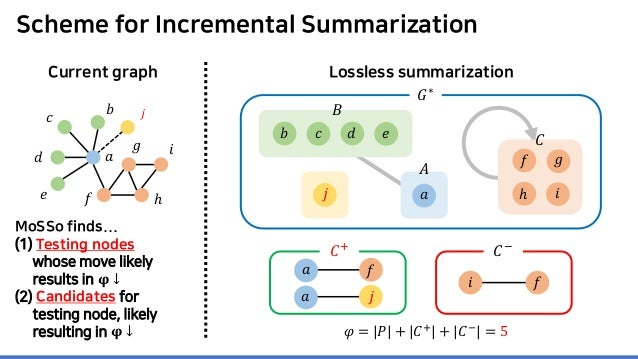 Scheme for Incremental Summarization MoSSo finds... (1) Testing nodes whose move likely results in 𝛗𝛗 ↓ (2) Candidates for...