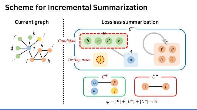 Lossless summarization Scheme for Incremental Summarization Current graph 𝐴𝐴 𝑎𝑎 𝐶𝐶 𝐺𝐺∗ 𝐵𝐵 𝑒𝑒𝑏𝑏 𝑐𝑐 𝑑𝑑 𝑖𝑖 𝑓𝑓 𝑔𝑔 ℎ 𝑎𝑎 𝑐𝑐 𝑑𝑑 𝑒...