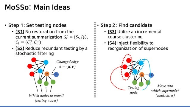 MoSSo: Main Ideas • Step 1: Set testing nodes • (S1) No restoration from the current summarization 𝐺𝐺𝑡𝑡 ∗ = 𝑆𝑆𝑡𝑡, 𝑃𝑃𝑡𝑡 , 𝐶...
