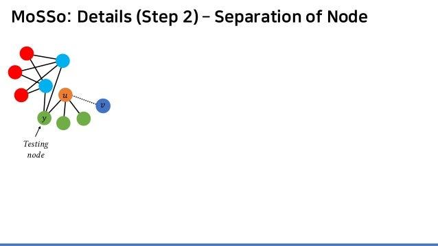 MoSSo: Details (Step 2) – Separation of Node 𝑦𝑦 𝑣𝑣 Testing node 𝑢𝑢