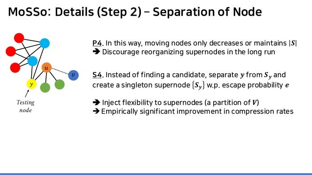 MoSSo: Details (Step 2) – Separation of Node P4. In this way, moving nodes only decreases or maintains 𝑺𝑺  Discourage reo...