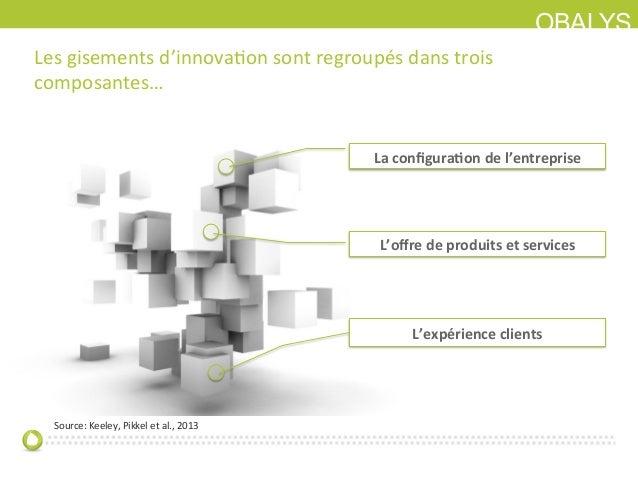 OBALYSLes gisements d'innovaIon sont regroupés dans trois composantes… L'expérience clients La config...