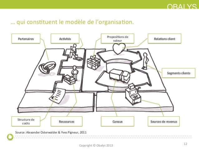 OBALYS… qui consItuent le modèle de l'organisaIon. Partenaires Structure de coûts Ac0vités Ressour...