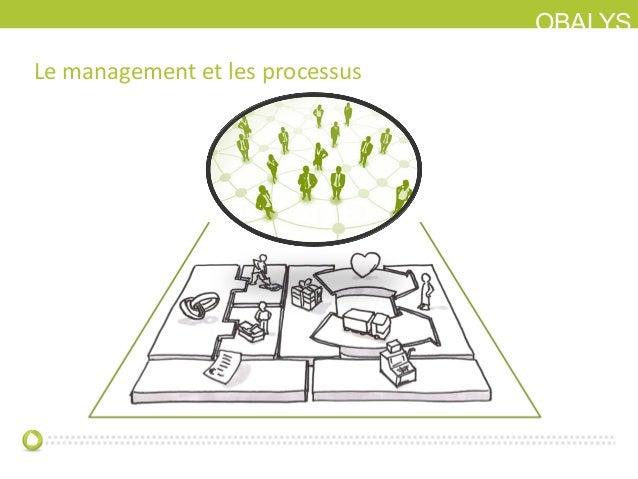 OBALYSLe management et les processus