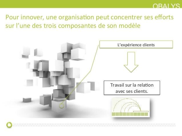 OBALYSPour innover, une organisaIon peut concentrer ses efforts sur l'une des trois composantes d...