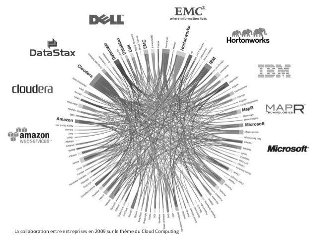 OBALYSLa collaboraIon entre entreprises en 2009 sur le thème du Cloud CompuIng