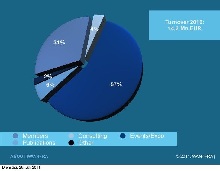 Turnover 2010:                                      4%                            14,2 Mn EUR                            3...