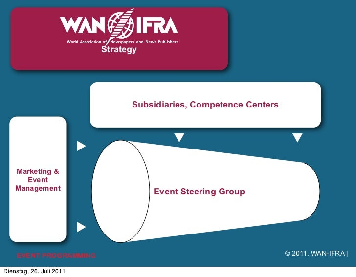 Strategy                                Subsidiaries, Competence Centers    Marketing &      Event    Management          ...