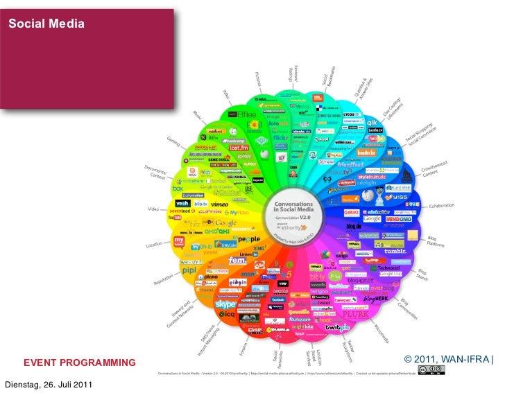 Social Media    EVENT PROGRAMMING     © 2011, WAN-IFRA |Dienstag, 26. Juli 2011