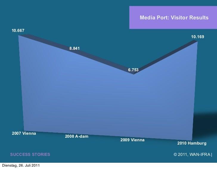 Media Port: Visitor Results     10.667                                                                       10.169       ...