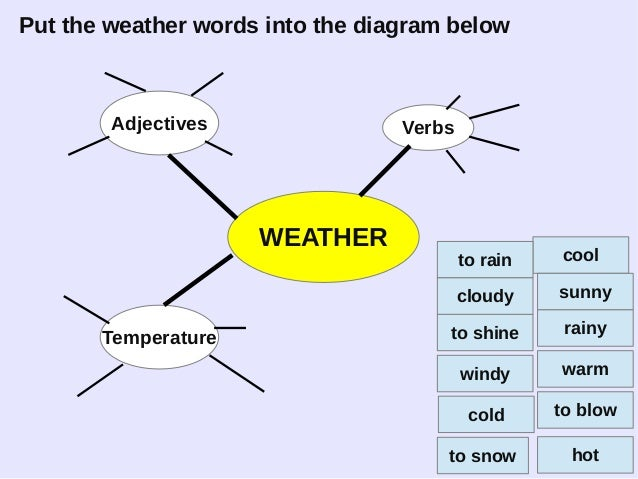 Put the weather words into the diagram below WEATHER Adjectives Temperature Verbs warm hot cold cool to blow to shine to r...