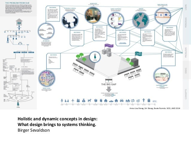Holistic and dynamic concepts in design: What design brings to systems thinking. Birger Sevaldson Anna Lisa Skoog, Siri Sk...