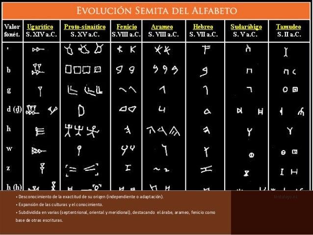 • Desconocimiento de la exactitud de su origen (independiente o adaptación). • Expansión de las culturas y el conocimiento...