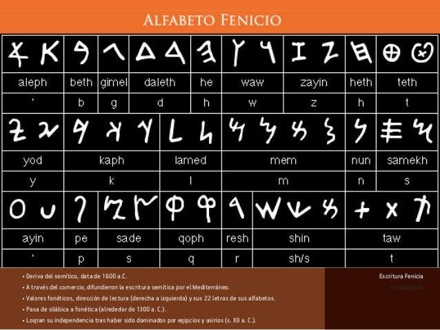 • Deriva del semítico, data de 1600 a.C. • A través del comercio, difundieron la escritura semítica por el Mediterráneo. •...
