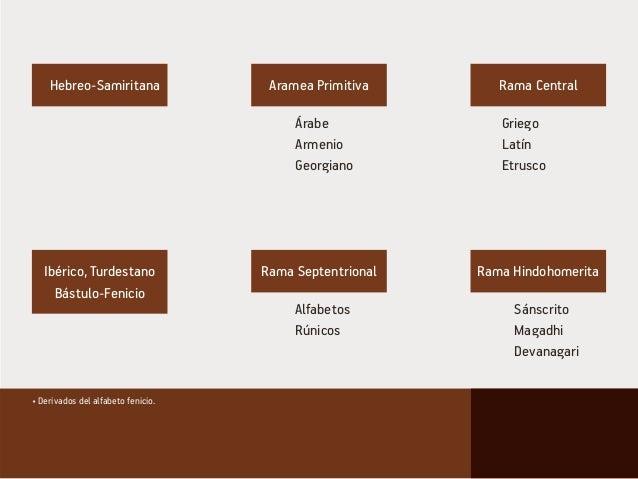 • Derivados del alfabeto fenicio. Hebreo-Samiritana Aramea Primitiva Rama Central Rama Septentrional Rama HindohomeritaIbé...