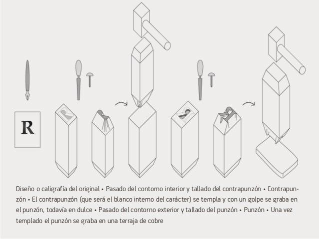 Previo de la matriz, para justificar con las dimensiones del cuerpo tipográfico • Matriz • Simplificación  del molde para ...