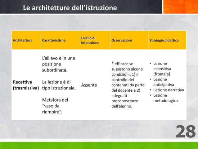 28 Architettura Caratteristiche Livello di interazione Osservazioni Strategia didattica Recettiva (trasmissiva) L'allievo ...